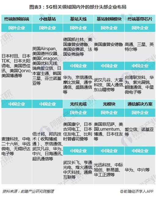 图表3:5G相关领域国内外的部分头部企业布局