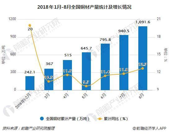 2018年1月-8月全国铜材产量统计及增长情况