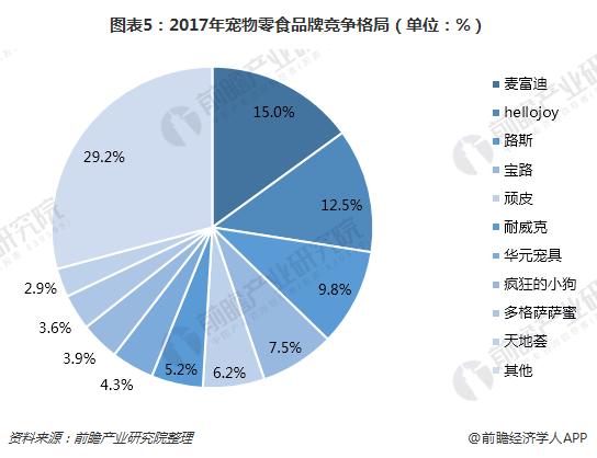 图表5:2017年宠物零食品牌竞争格局(单位:%)