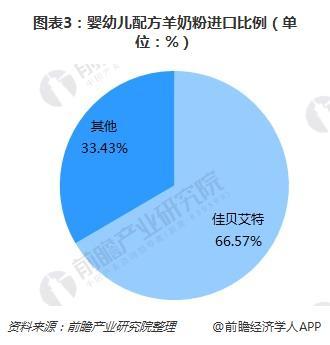 图表3:婴幼儿配方羊奶粉进口比例(单位:%)