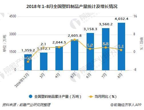 2018年1-8月全国塑料制品产量统计及增长情况