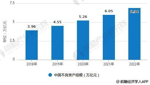2018-2022年中国不良资产规模统计情况及预测