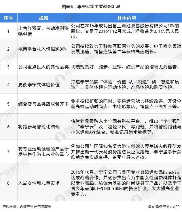 图表5:李宁公司主要战略汇总