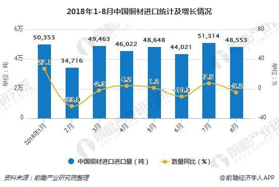 2018年1-8月中国铜材进口统计及增长情况