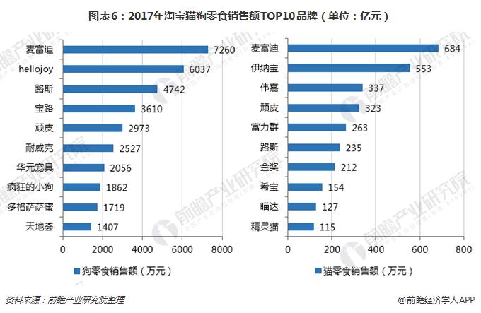 图表6:2017年淘宝猫狗零食销售额TOP10品牌(单位:亿元)