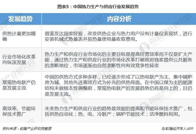 图表5:中国热力生产与供应行业发展趋势
