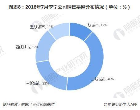 图表8:2018年7月李宁公司销售渠道分布情况(单位:%)