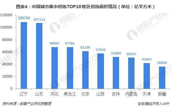 图表4:中国城市集中供热TOP10地区供热面积情况(单位:亿平方米)