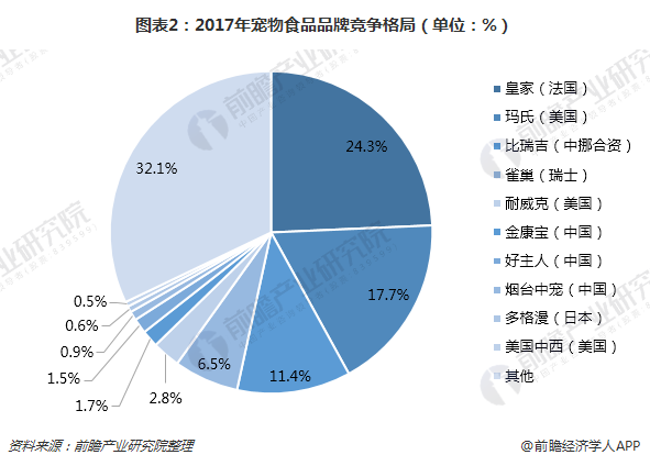 图表2:2017年宠物食品品牌竞争格局(单位:%)