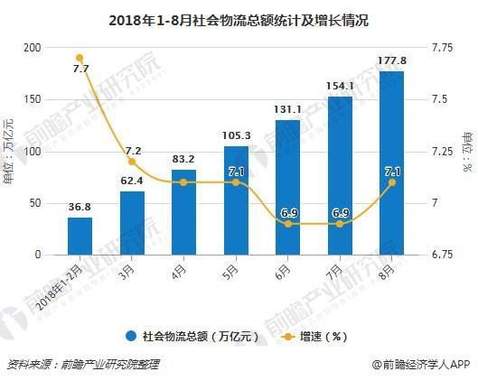 2018年1-8月社会物流总额统计及增长情况