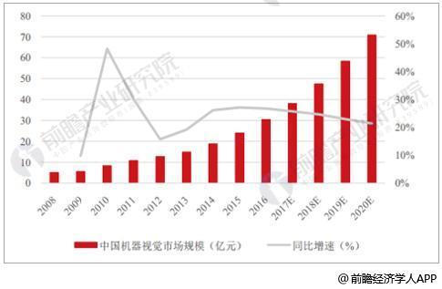 2008-2020年中国机器视觉市场规模统计及增长情况预测