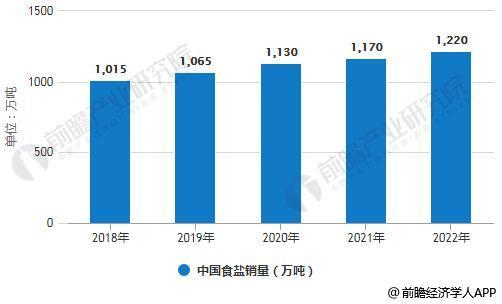 2018-2022年中国食盐销量统计情况及预测