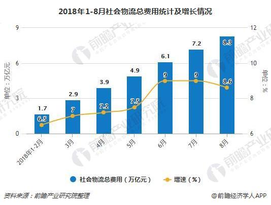 2018年1-8月社会物流总费用统计及增长情况