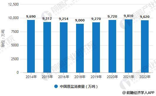 2016-2022年中国原盐消费量统计及预测