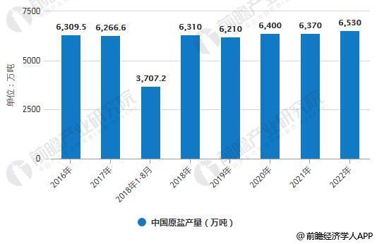 2016-2022年中国原盐产量统计情况及预测
