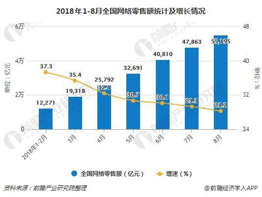 2018年1-8月全国网络零售额统计及增长情况
