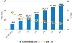 1-8月<em>社会消费品</em><em>零售总额</em>242294亿元 增长率9.3%