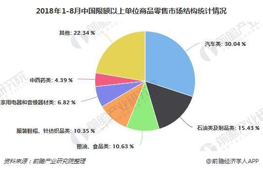 2018年1-8月中国限额以上单位商品零售市场结构统计情况