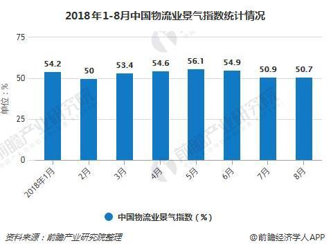 2018年1-8月中国物流业景气指数统计情况