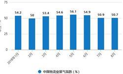 1-8月社会<em>物流</em>总额177.8万亿元 同比增长7.1%