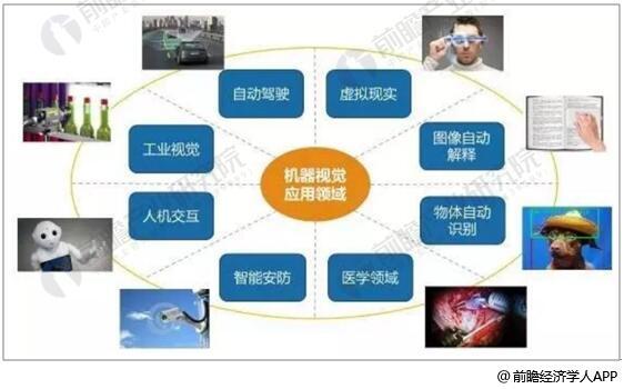 机器视觉是一项综合技术,包括图像处理、机械工程技术、控制、电光源照明、光学成像、传感器、模拟与数字视频技术、计算机软硬件技术(图像增强和分析算法、图像卡、I/O卡等)。一个典型的机器视觉应用系统包括图像捕捉、光源系统、图像数字化模块、数字图像处理模块、智能判断决策模块和机械控制执行模块。