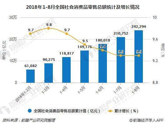 2018年1-8月全国社会消费品零售总额统计及增长情况