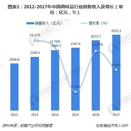 图表1:2012-2017年中国调味品行业销售收入及增长(单位:亿元,%)