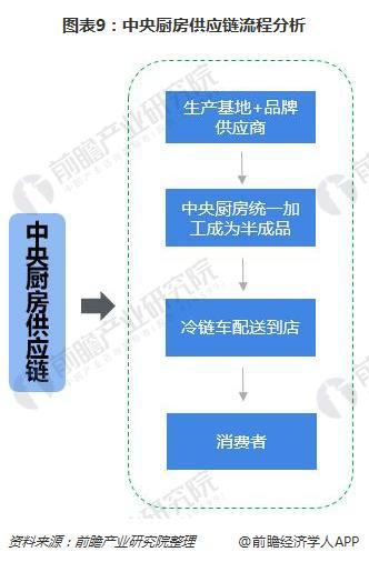 图表9:中央厨房供应链流程分析