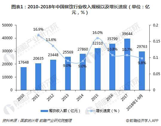 图表1:2010-2018年中国餐饮行业收入规模以及增长速度(单位:亿元,%)