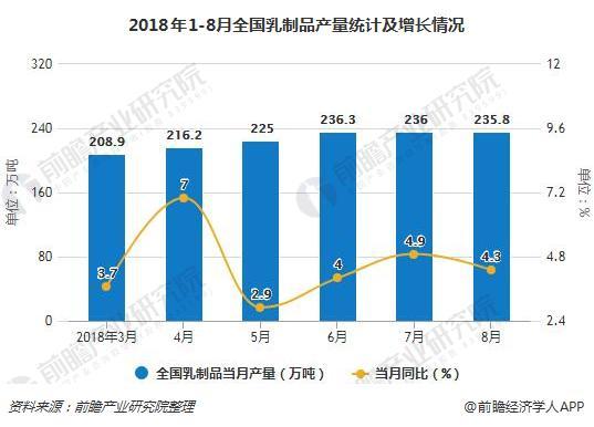 2018年1-8月全国乳制品产量统计及增长情况