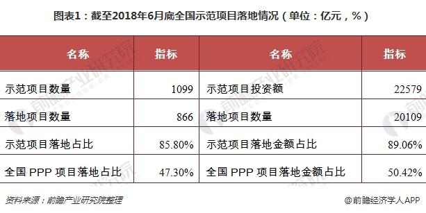 图表1:截至2018年6月底全国示范项目落地情况(单位:亿元,%)