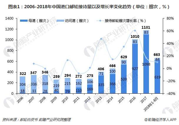 《2017-2018中国邮轮发展报告》(邮轮白皮书)发布 中国邮轮旅游市场持续放缓