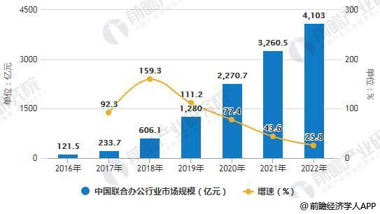 2016-2022年中国联合办公行业市场规模统计及增长情况预测