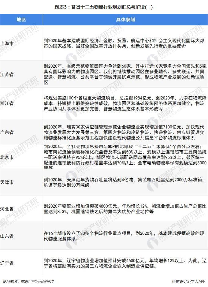 图表3:各省十三五物流行业规划汇总与解读(一)