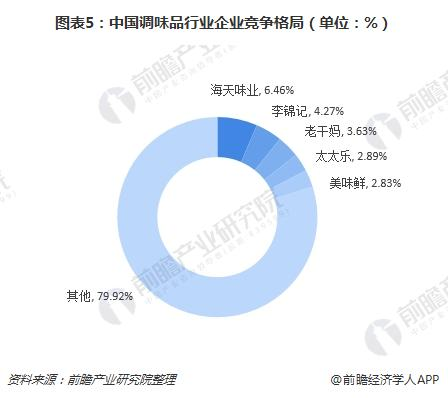 图表5:中国调味品行业企业竞争格局(单位:%)