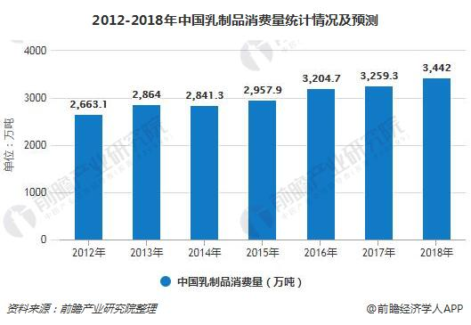 2012-2018年中国乳制品消费量统计情况及预测