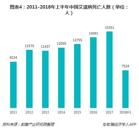 图表4:2011-2018年上半年中国艾滋病死亡人数(单位:人)