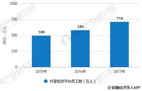 2015-2017年共享经济平台员工数统计情况