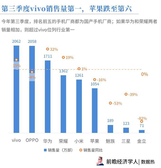 数据热 2018年第三季度国内手机市场:vivo销量