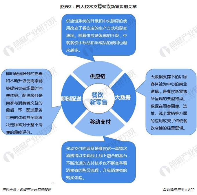 图表2:四大技术支撑餐饮新零售的变革