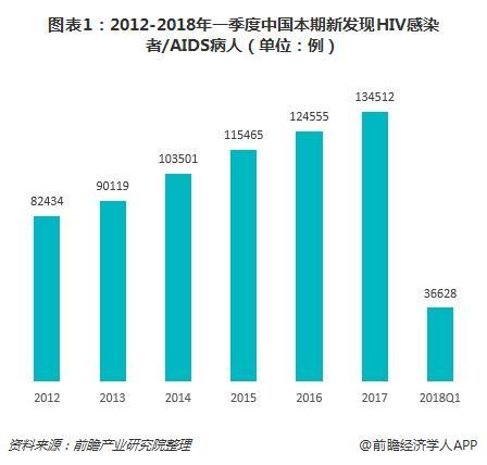 图表1:2012-2018年一季度中国本期新发现HIV感染者/AIDS病人(单位:例)
