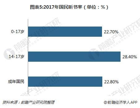 图表5:2017年国民听书率(单位:%)