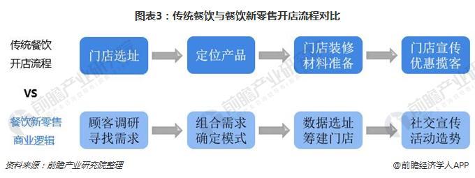 图表3:传统餐饮与餐饮新零售开店流程对比