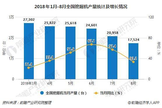 2018年1月-8月全国挖掘机产量统计及增长情况