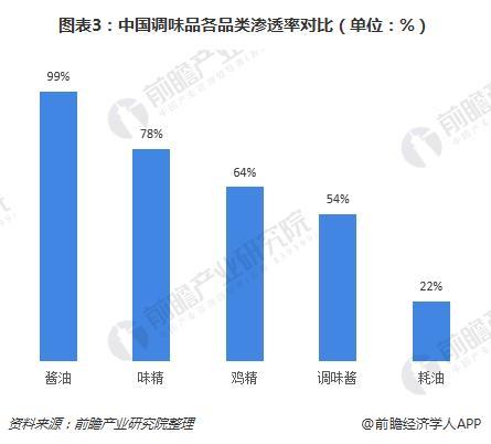 图表3:中国调味品各品类渗透率对比(单位:%)