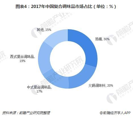 图表4:2017年中国复合调味品市场占比(单位:%)