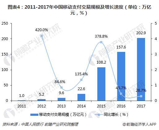 图表4:2011-2017年中国移动支付交易规模及增长速度(单位:万亿元,%)