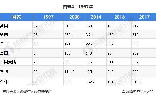 图表4:1997年&2008年&2014年&2016年&2017年全球草药市场规模对比(单位:亿美元)