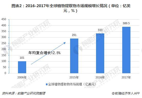 图表2:2016-2017年全球植物提取物市场规模增长情况(单位:亿美元,%)