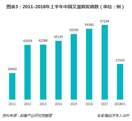 图表3:2011-2018年上半年中国艾滋病发病数(单位:例)